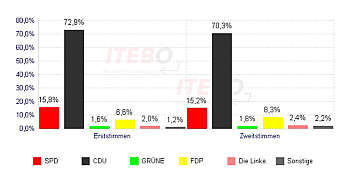 Wippinger Wahlergebnisse der Bundestagswahl 2005