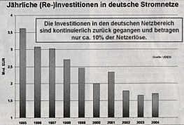 Die Investitionen in den deutschen Netzbereich sind kontinuierlich zurück gegangen und betragen nur ca. 10 % der Netzerlöse.| Grafik aus UZ v. 2.12.05
