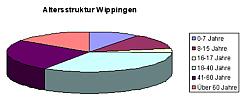 Die Altersstruktur der Wippinger Bevölkerung