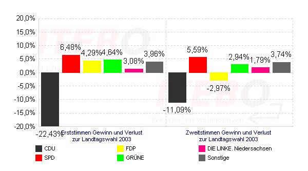 Gewinn- und Verlustrechnung Landtagswahl in Wippingen
