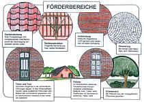 Bereiche, die im Rahmen der Dorferneuerung gefördert werden
