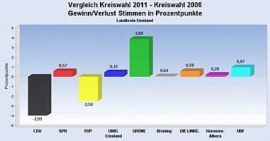 Gewinn und Verlust Kreistagswahlen