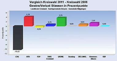 Gewinn und Verlust bei der Kreistagswahlen in Wippingen