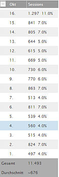 zugriffszahlen auf hallo-Wippingen im Oktober 2011