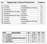 Tabelle mit Ergebnissen des Hallenturniers