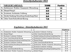 Zur Tabelle mit dem Endstand des Ortsteilpokals 2013