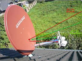 Beispiel für eine SatellitenSchüssel für den Empfang der deutschen und englischen Programme