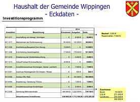 Investitionsplan 2014