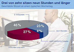 Der Durchschnittsdeutsche sitzt sieben Stunden am Tag. Und jeder Vierte verbringt täglich sogar neun Stunden und mehr im Sitzen. Grafik: Techniker Krankenkasse
