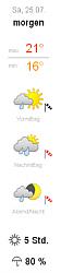 Grafik von Wetter-Online