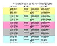 Tabelle Vereinsmeisterschaft 2016