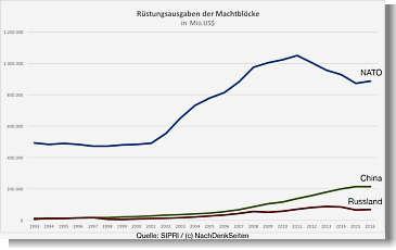 Vergleich Rüstungsausgaben Nato, China, Russland. Quelle Nachdenkseiten