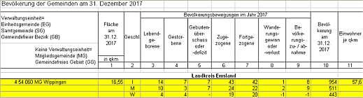 Einwohnerstatistik Wippingen Dezember 2017