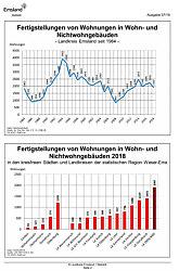 Fertigstellung von Wohnungen - Statistische Angaben des Landkreises Emsland 07/2019