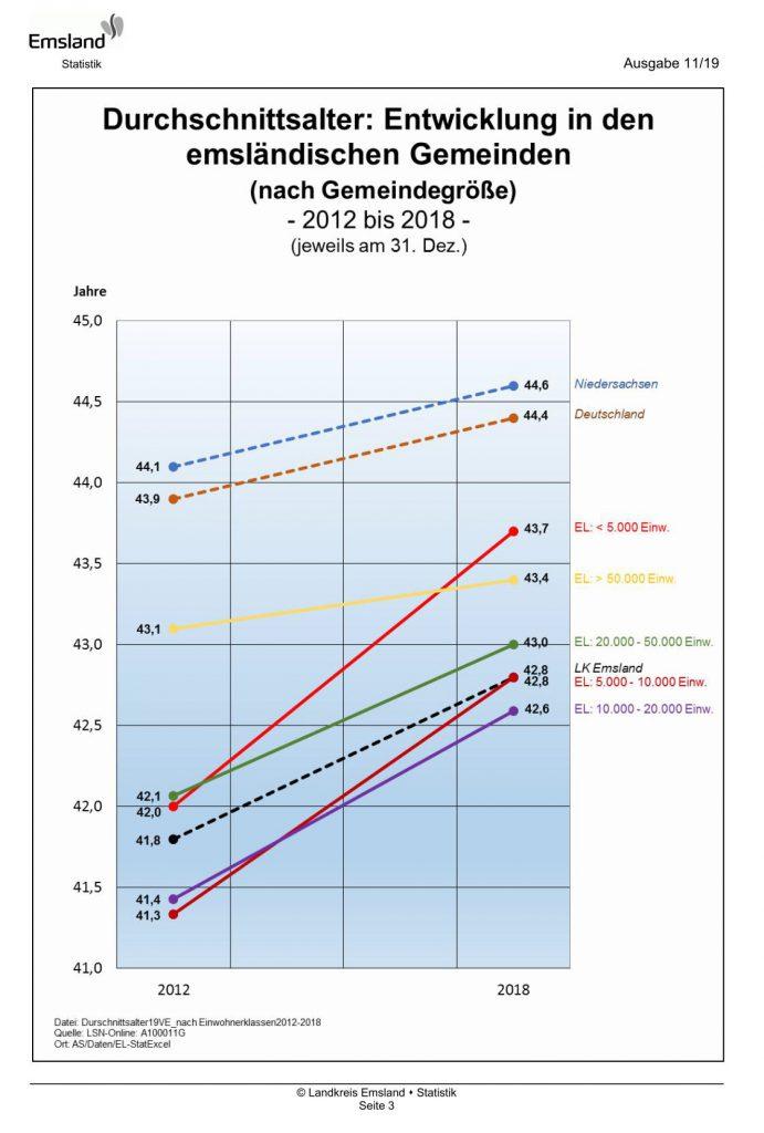 Durchschnittsalter im Emsland nach Gemeindegröße