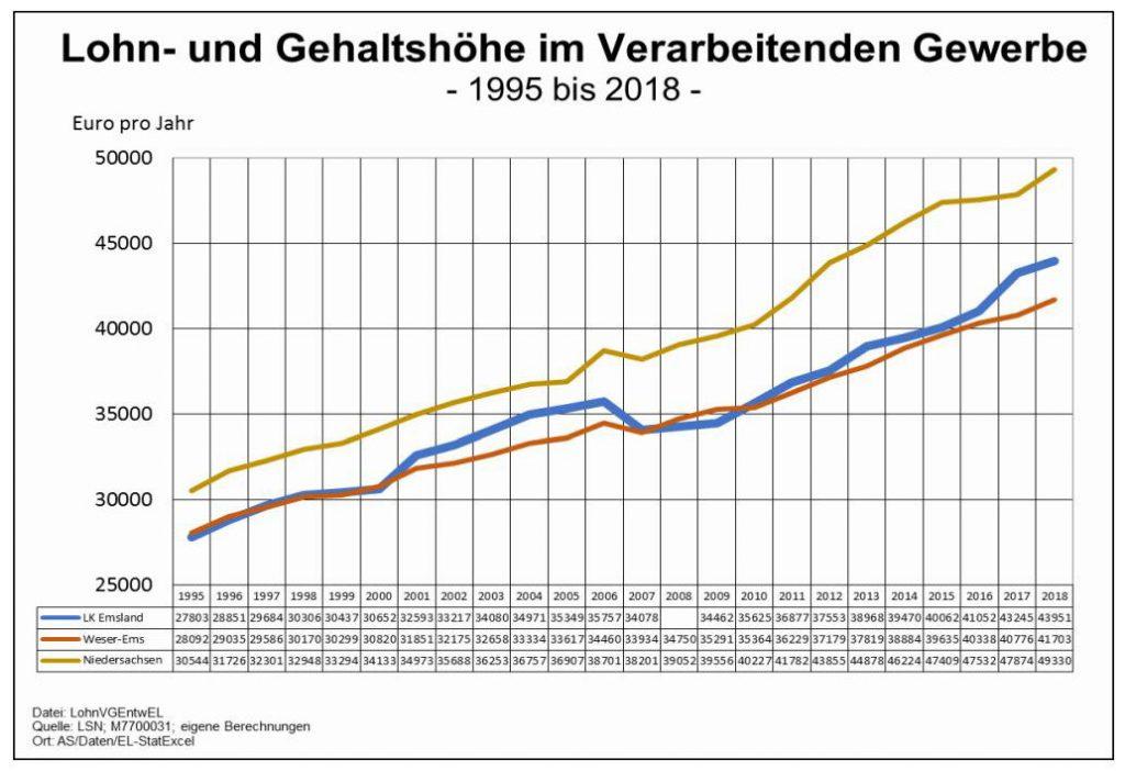 Löhne aus Emsland-Statistik 04/20