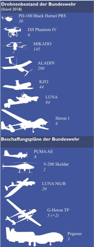 Drohnenbestand der Bundeswehr 2018