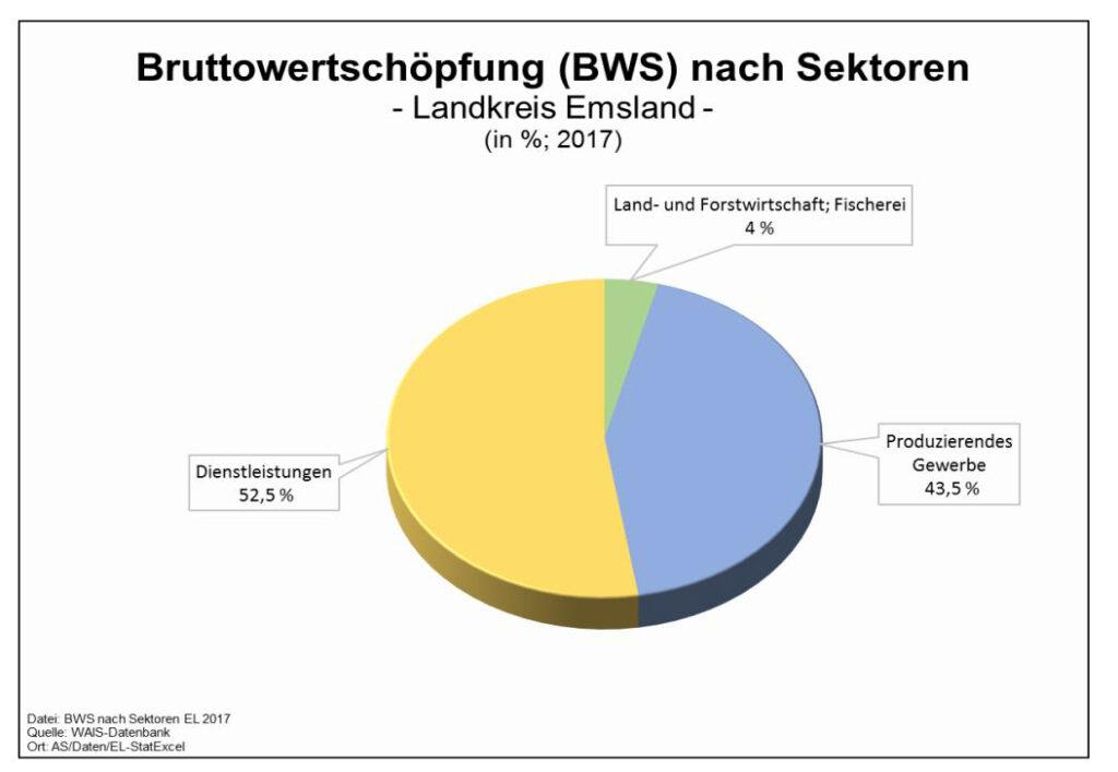 Bruttowertschöpfung im Emsland 2017 nach Sektoren, Quelle Landkreis Emsland