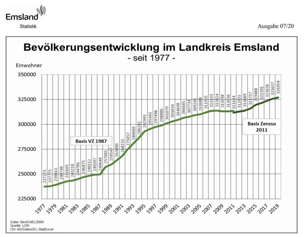 Bevölkerungsentwicklung im Emsland, Quelle Landkreis Emsland