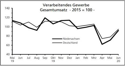 Umsatz des verarbeitenden Gewerbes in Niedersachsen und im Bund
