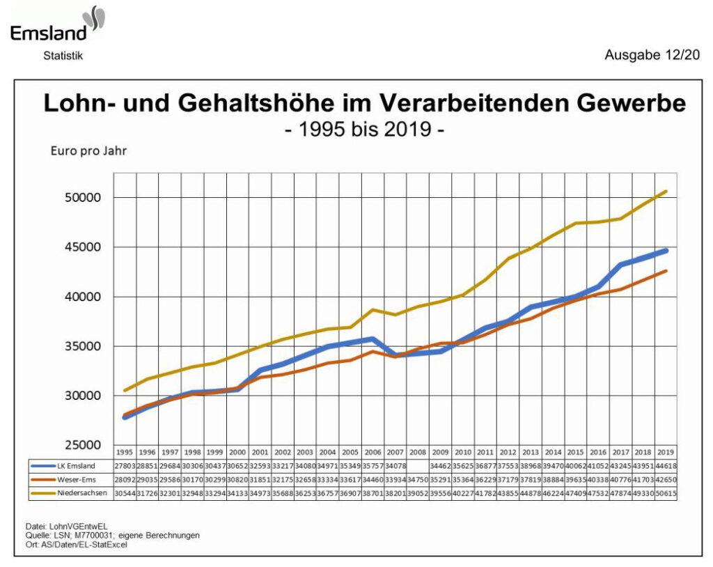 Lohn- und Gehaltshöhe im Verarbeitenden Gewerbe