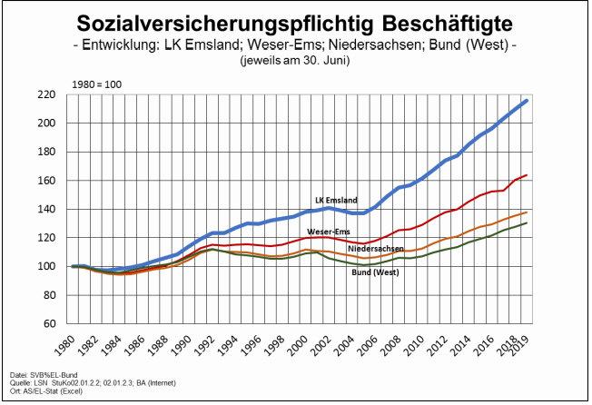 Sozialversicherungspflichtig Beschäftigte im Emsland im Vergleich