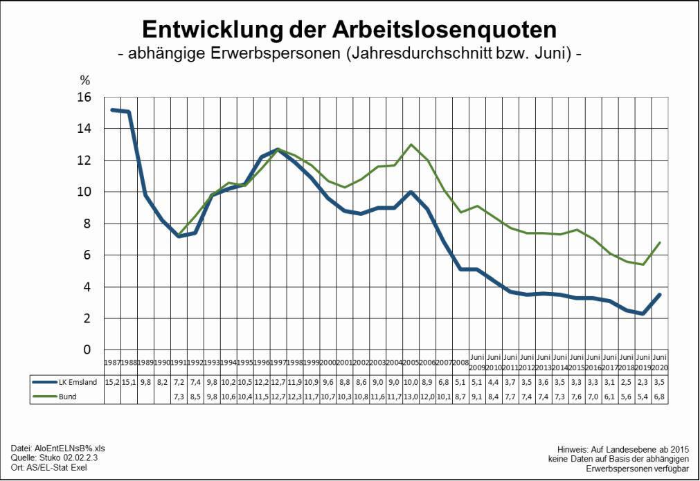 Arbeitslosenquote im Emsland aus Emslandstatistik 2/2021