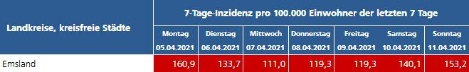 /-tage-Inzidenz im Emsland KW 14 2021
