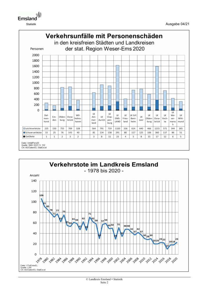 Emsland-Statistik 04/2021